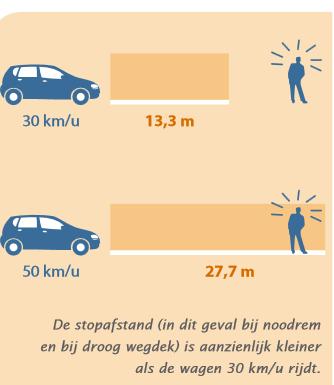 Distance de freinage NL.PNG